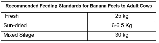Recommended Feeding Standards for Banana Peels